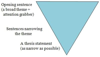 Literature review introduction thesis